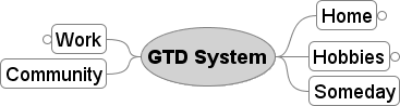 GTD_System_Roles