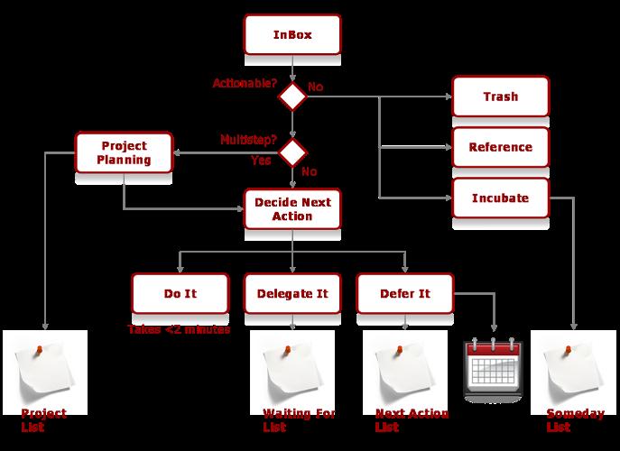 GTD_processing
